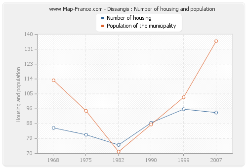Dissangis : Number of housing and population