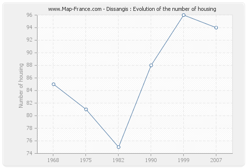 Dissangis : Evolution of the number of housing