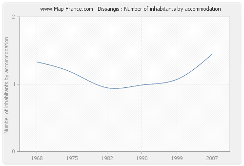 Dissangis : Number of inhabitants by accommodation