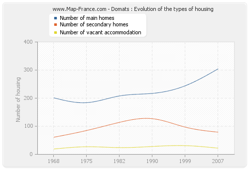 Domats : Evolution of the types of housing