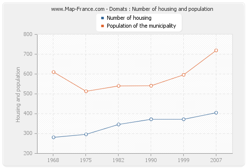 Domats : Number of housing and population