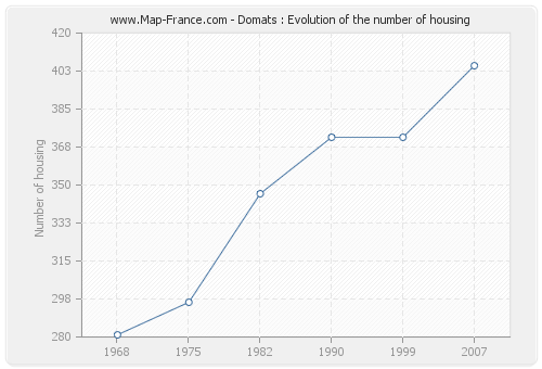 Domats : Evolution of the number of housing