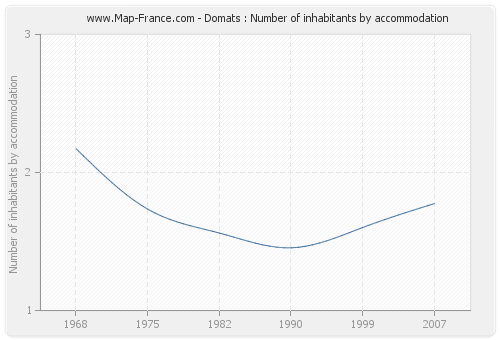 Domats : Number of inhabitants by accommodation