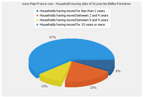 Household moving date of Druyes-les-Belles-Fontaines