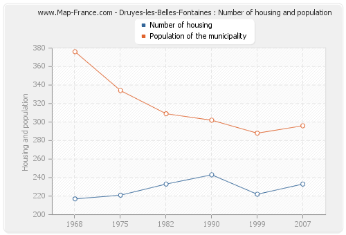 Druyes-les-Belles-Fontaines : Number of housing and population