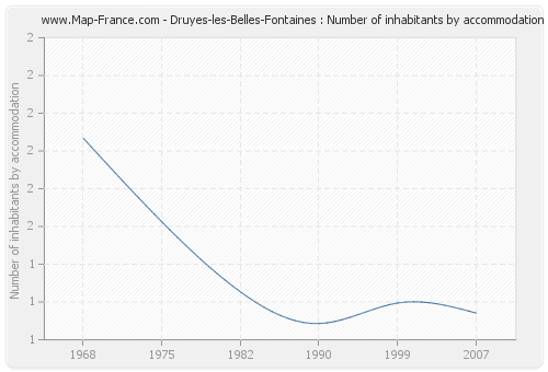 Druyes-les-Belles-Fontaines : Number of inhabitants by accommodation