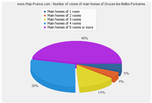 Number of rooms of main homes of Druyes-les-Belles-Fontaines