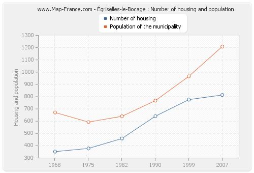 Égriselles-le-Bocage : Number of housing and population