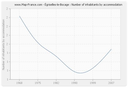Égriselles-le-Bocage : Number of inhabitants by accommodation