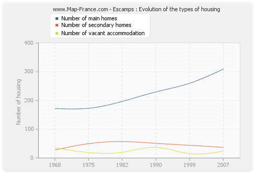 Escamps : Evolution of the types of housing