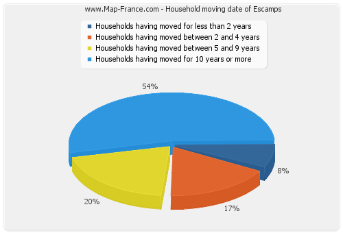 Household moving date of Escamps