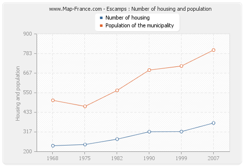 Escamps : Number of housing and population