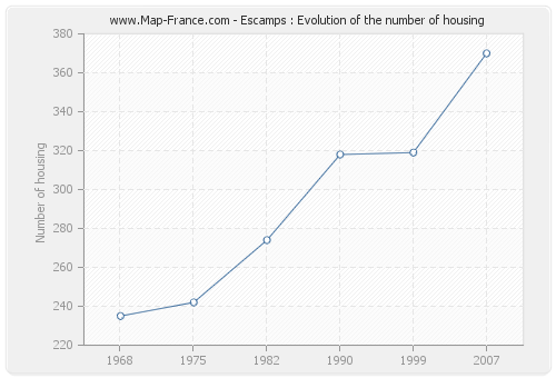 Escamps : Evolution of the number of housing