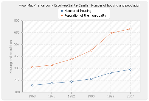 Escolives-Sainte-Camille : Number of housing and population