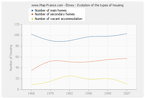 Étivey : Evolution of the types of housing