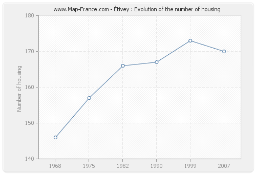 Étivey : Evolution of the number of housing