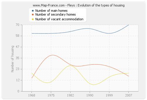 Fleys : Evolution of the types of housing