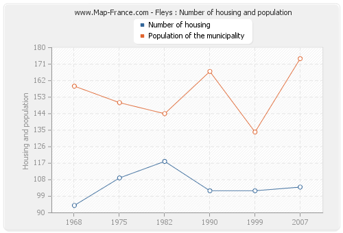 Fleys : Number of housing and population