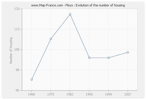 Fleys : Evolution of the number of housing