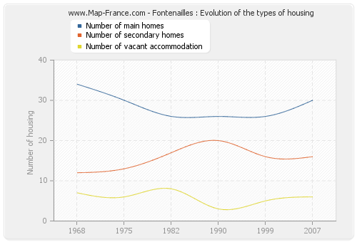 Fontenailles : Evolution of the types of housing