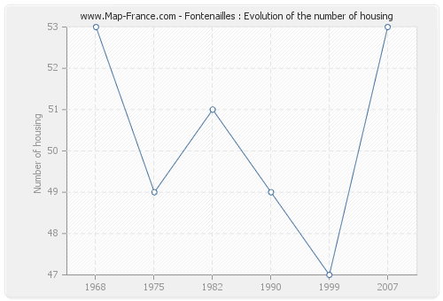Fontenailles : Evolution of the number of housing