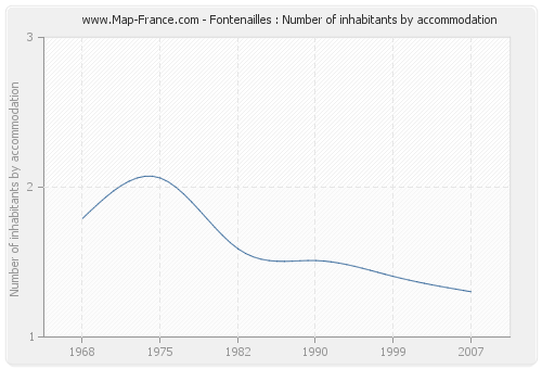 Fontenailles : Number of inhabitants by accommodation