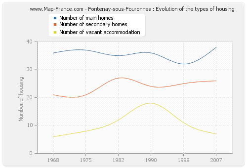 Fontenay-sous-Fouronnes : Evolution of the types of housing