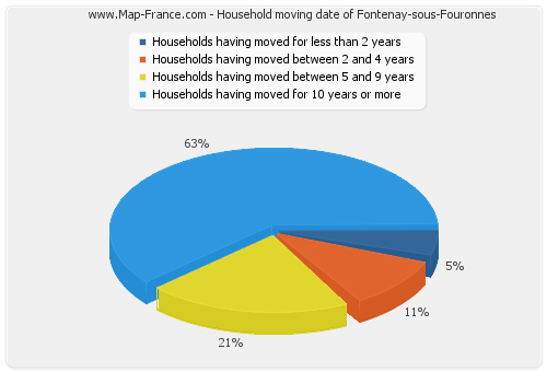 Household moving date of Fontenay-sous-Fouronnes