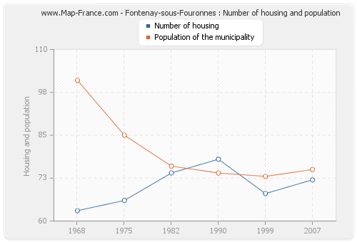 Fontenay-sous-Fouronnes : Number of housing and population
