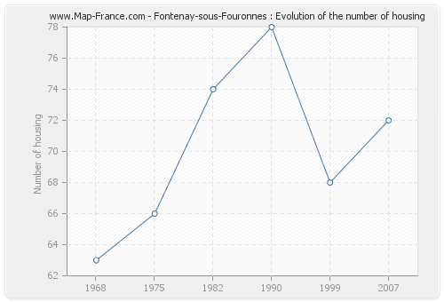 Fontenay-sous-Fouronnes : Evolution of the number of housing