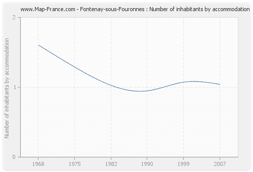 Fontenay-sous-Fouronnes : Number of inhabitants by accommodation