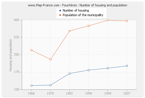 Fouchères : Number of housing and population