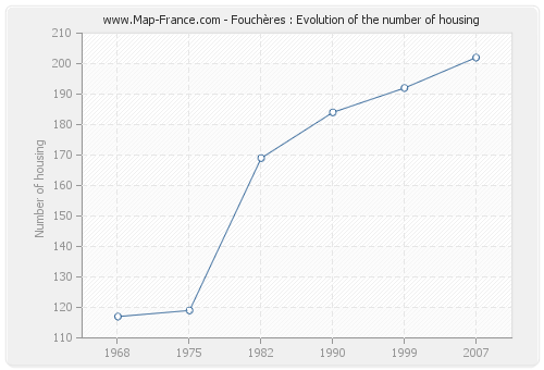 Fouchères : Evolution of the number of housing
