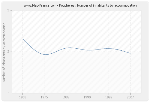 Fouchères : Number of inhabitants by accommodation