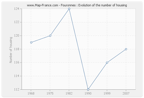 Fouronnes : Evolution of the number of housing