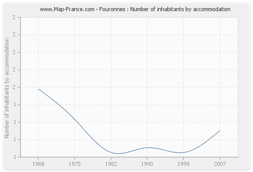 Fouronnes : Number of inhabitants by accommodation