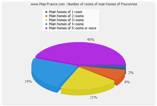 Number of rooms of main homes of Fouronnes