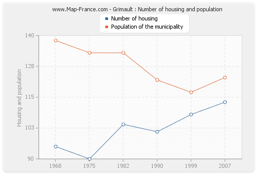 Grimault : Number of housing and population