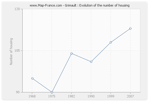 Grimault : Evolution of the number of housing