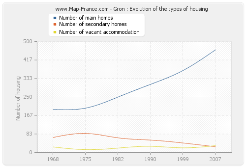 Gron : Evolution of the types of housing