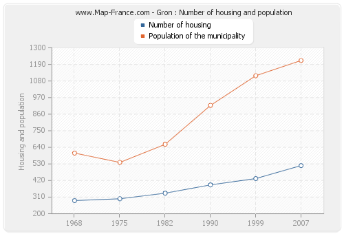 Gron : Number of housing and population