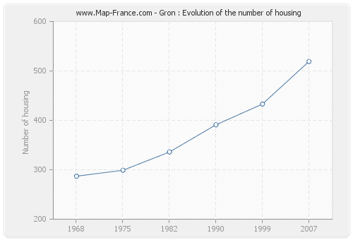 Gron : Evolution of the number of housing