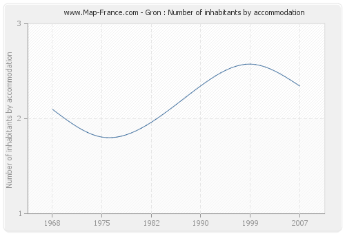 Gron : Number of inhabitants by accommodation
