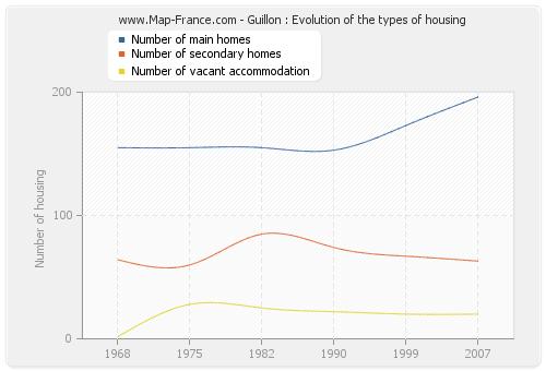 Guillon : Evolution of the types of housing