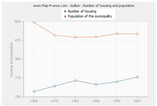 Guillon : Number of housing and population