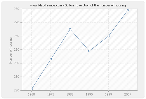 Guillon : Evolution of the number of housing