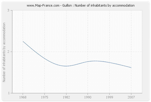 Guillon : Number of inhabitants by accommodation