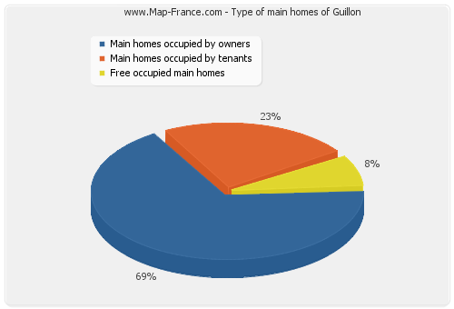 Type of main homes of Guillon