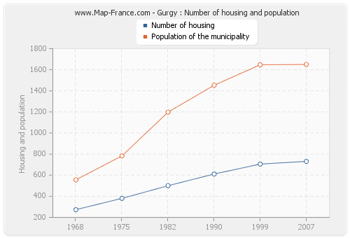 Gurgy : Number of housing and population