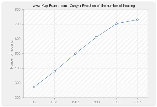 Gurgy : Evolution of the number of housing
